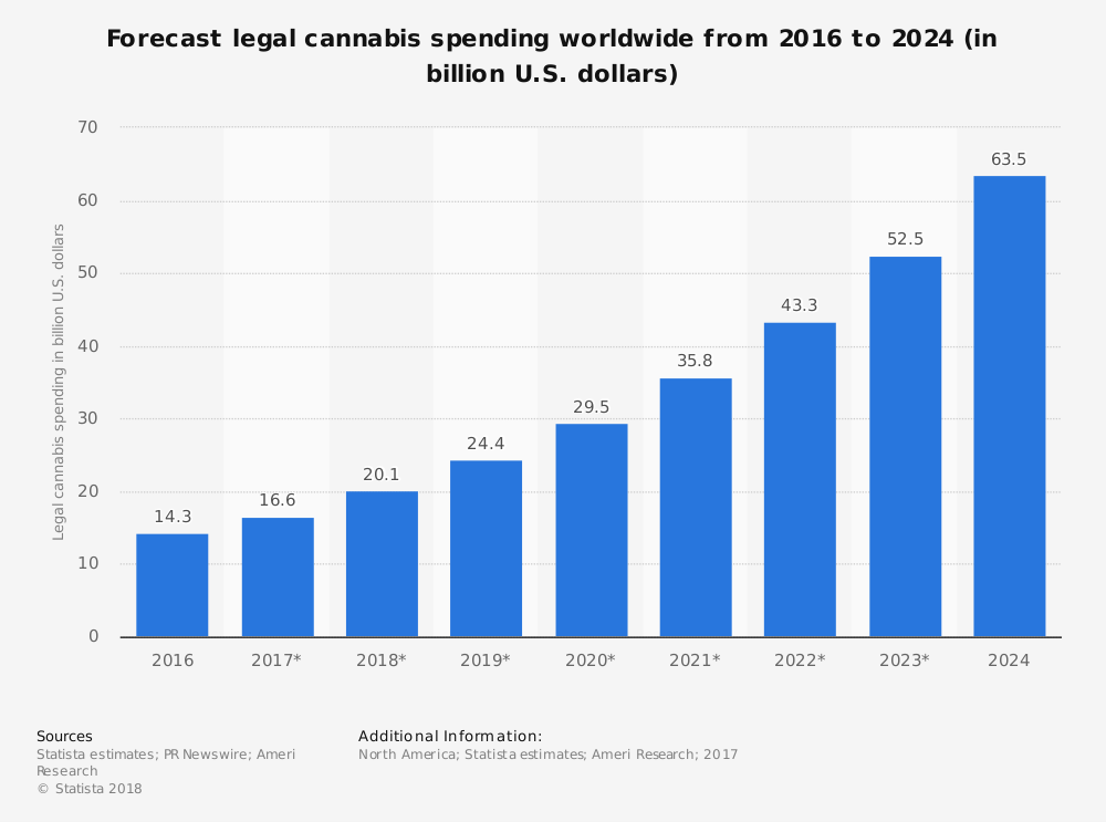 legal cannabis spending worldwide